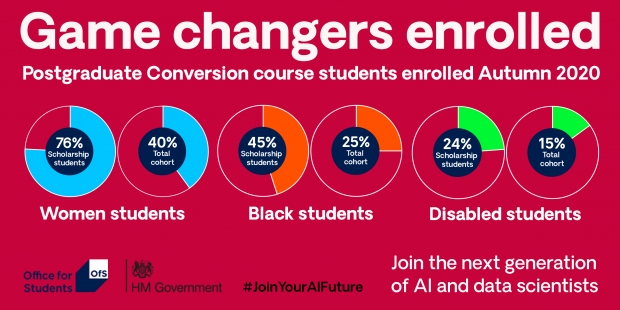Graphic highlighting the proportion of students that are women, Black and disabled. Figures included in text below.